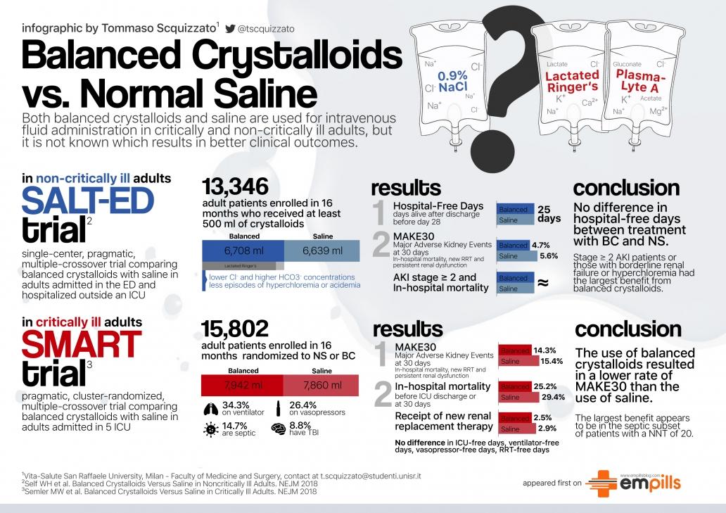 Balanced Crystalloids vs. Normal Saline