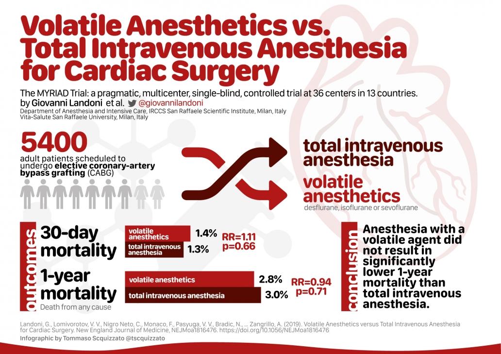 Volatile Anesthetics vs. Total Intravenous Anesthesia for Cardiac Surgery